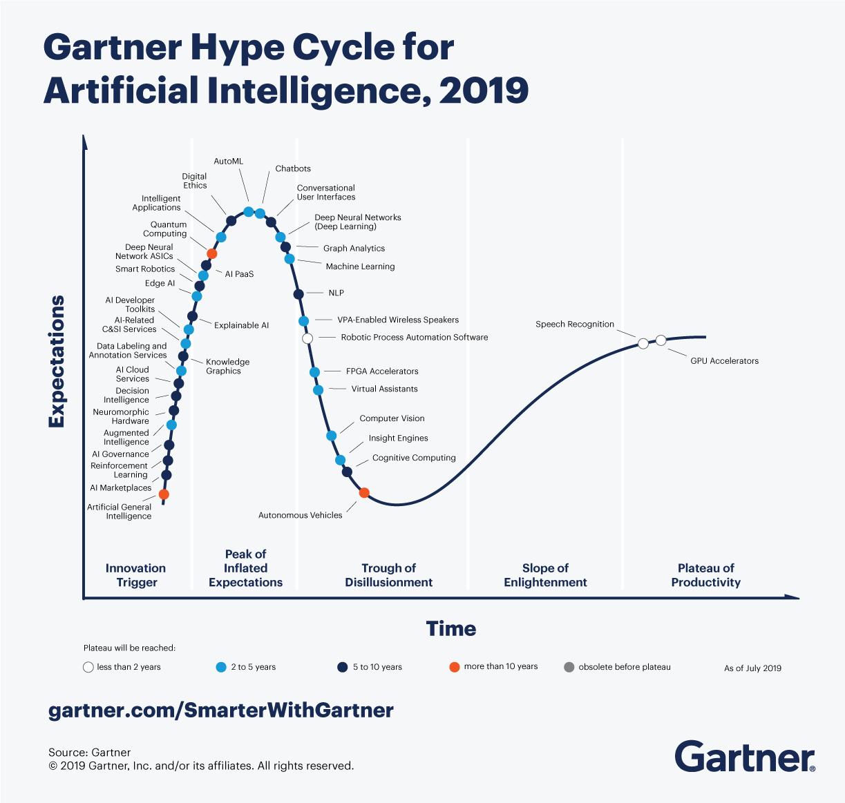 gartner hype cycle 2019